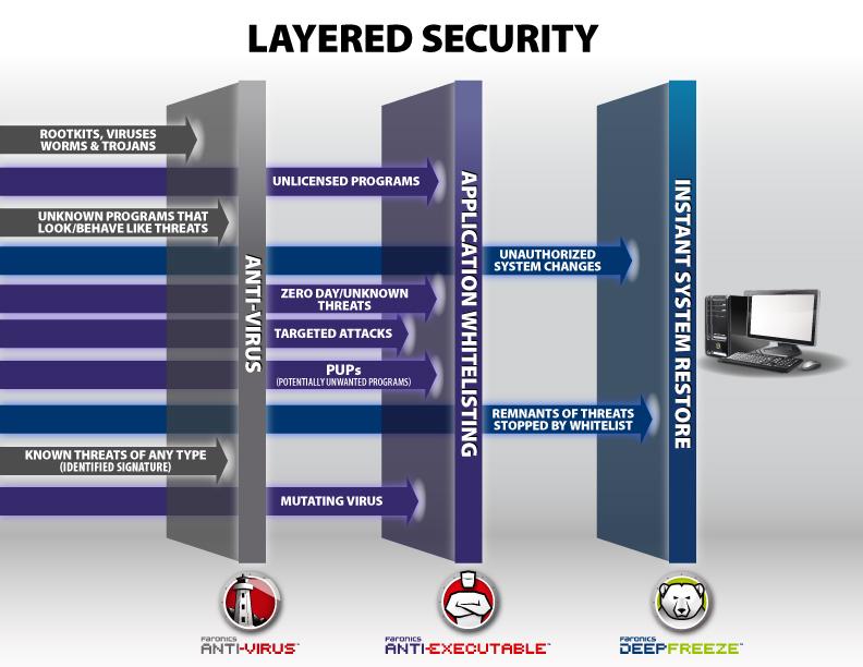 Faronics Layered Security